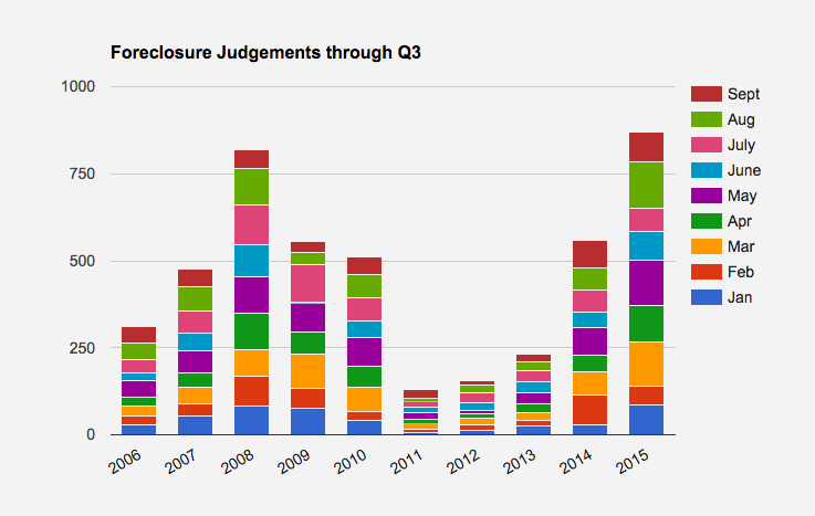 foreclosure judgements in Westchester through Q3