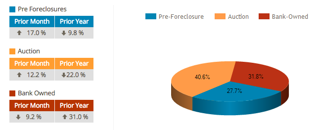 national foreclosure numbers october 2015