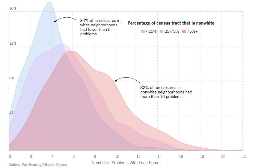 graph-home-maintenance-issues-white-minorities