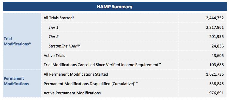 hamp-summary-statistics