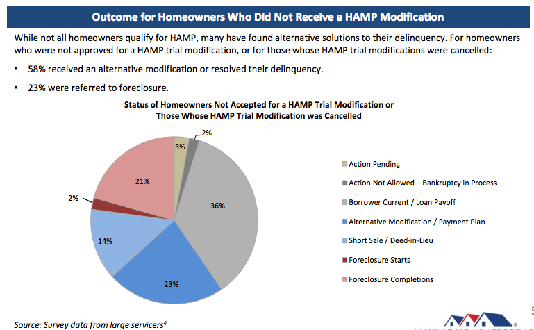 homeowners who do not receive loan modification